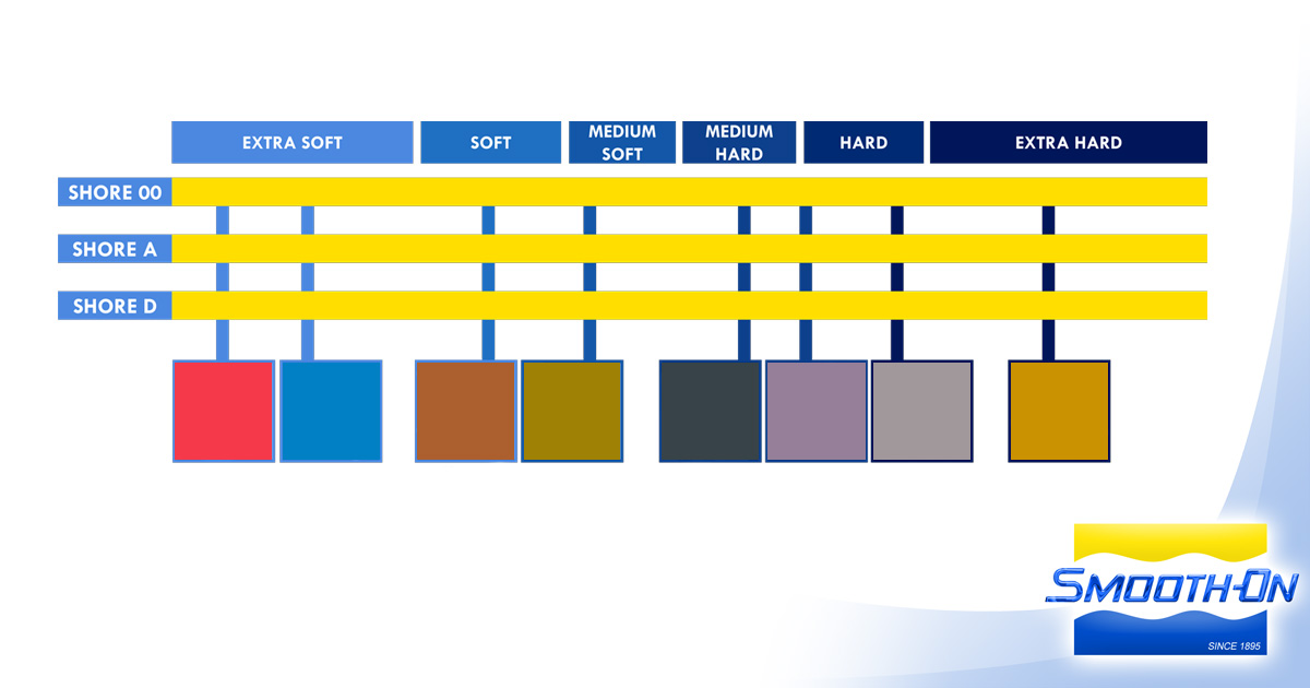 Durometer Shore Hardness Scale